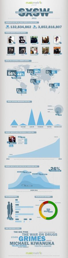 What Does SXSW Mean? Online Activity For Artists Performing In 2011 & 2012