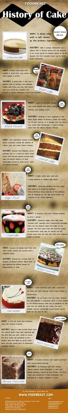 – The History of Cake