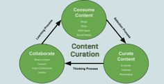 Content Curation: Finding The Needles in the Haystacks by Cristopher Lister