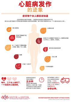 Heart Attack Signs Women Should Know - Chinese