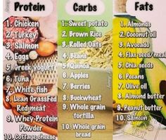 Clean Eating: Protein, Carbs, & Fats