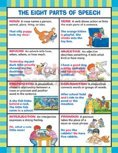 The Eight Parts of Speech Chart c2w1