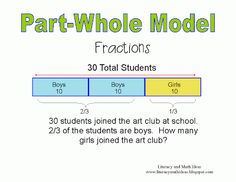 Charts and diagrams to help students deeply understand operations with fractions.  Click the image to see different charts with explanations.