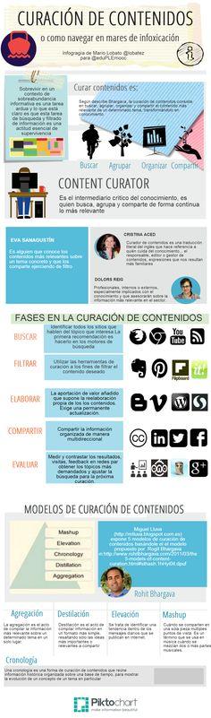 ¿Qué es la curacion de contenidos? | #ContentMarketing #SocialMedia #RedesSociales
