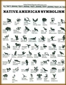 Native American animal symbols were brought about by the way that they lived their lives. They communicated with their Creator through interaction with anything that breathes, hears, smells, senses and sees, which includes animals. Almost every Native American believes they are guided by a spirit & it is usually represented by an animal. As they journey through their lives, different animals come into play that somehow influences them in one way or the other.