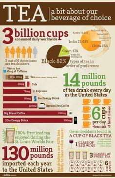 Benefits of tea...world wide tea statistics! Makes me want a cup of tea :)