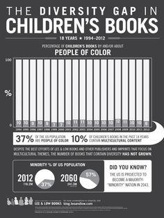 The Diversity Gap in Children's Books #tlchat #infographic #kidlit