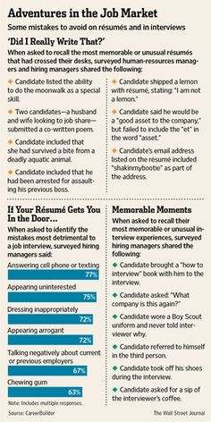 mistakes to avoid on resumes and during interviews