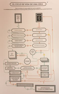 El ciclo de una idea by Grey Spain