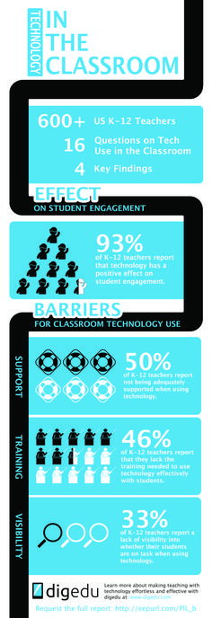 Technology Use in the Classroom #edtech #education #learning