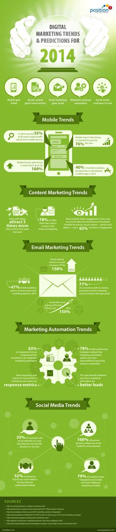 Digital Marketing Trends & Predictions For 2014 #infographic
