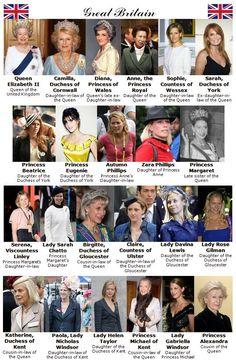 The British Royal Family (women)