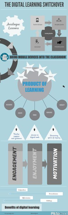 The Digital Learning Switchover - #Infographic