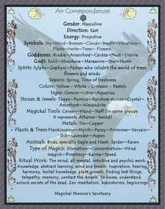 Elemental Air Correspondences