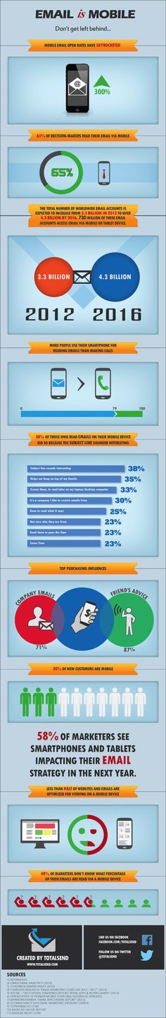 Emails Is Mobile[INFOGRAPHIC]