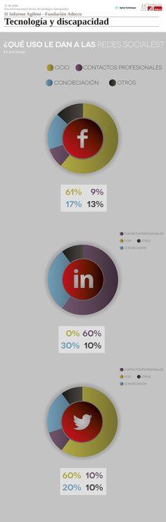 Redes Sociales y discapacidad #infografia #infographic #socialmedia