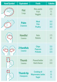 "A ""handy"" portion size guide #NUTRITION #FITNESS"