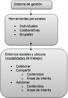 Analítica de aprendizaje (IV): El espacio personal de aprendizaje del alumno.