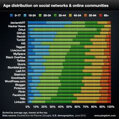 Age distribution on social networks