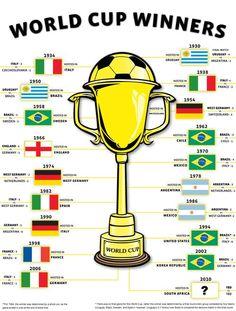World Cup Winners. #WorldCup #Brazil #Brasil2014 #WM #Football #Soccer #Fussball #Fußball #Futbol