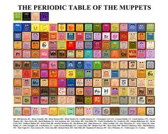 Periodic Table of the Muppets by Mike BoonThe Periodic Table of the Muppets Art Print by Mike Boon, redbubble. #Infographic #Muppets #Periodic_Table