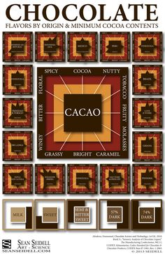 Awesome infograph of #chocolate flavors & profiles based on country of origin... who knew there could be so many flavours in chocolate?