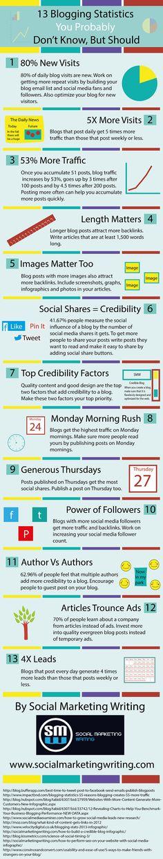 13 Blogging Statistics You Probably Don't Know, But Should social marketing, 13 blog, social media, market write, blog statistics