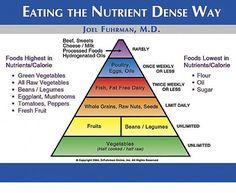 Eatin the Nutrient dense way.   Dr. Fuhrman
