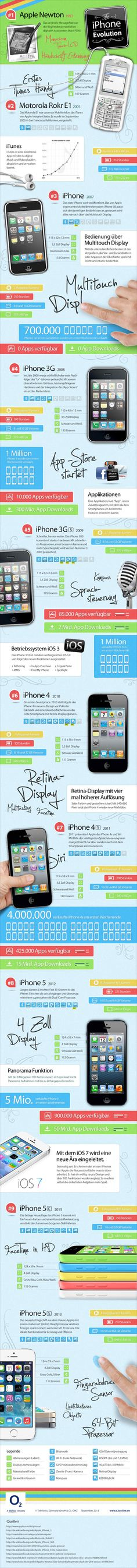 The iPhone Evolution 2013