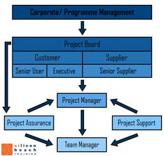 PRINCE2 Project Management Team Structure