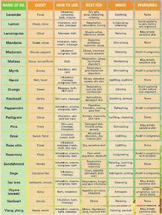 Aromatherapy Chart 2
