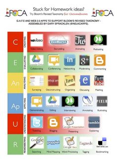 Blooms Taxonomy for Chromebooks