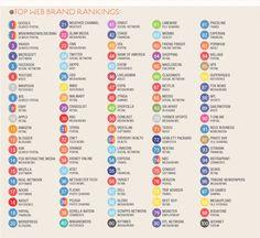 #Web #Brand Ranking
