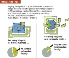 The Local Multiplier Effect :: Make your money count—more than once. — YES! Magazine