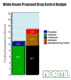 """For all their rhetoric, this recent budget shows that little has changed in the federal government's priorities when it comes to the War on Drugs. Funding is still disproportionately spent arresting people or diverting them into treatment programs after the fact, while only a small fraction (13%) of the overall drug budget is spent trying to fix the problem before it starts. """