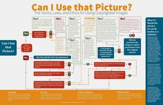 """Can I Use That Picture? Terms, Laws and Ethics for Using Copyrighted Images"""