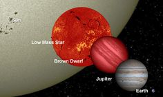 Size comparison of our Sun, a red dwarf, a brown dwarf, Jupiter & Earth. Stars with less mass than the Sun are smaller and cooler. Brown dwarfs have less than eight percent of the Sun's mass, so can't sustain nuclear fusion. These cool orbs are nearly impossible to see in visible light, but stand out when viewed in infrared. Their diameters are about the same as Jupiter's, but they can have up to 80 times more mass and are thought to have planetary systems of their own. (Image credit: NASA)