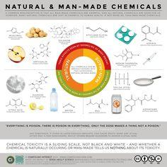 Myty o chemikaliach - prirodne a synteticke, bezpecne a nebezpecne. [infografika]