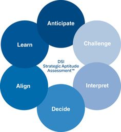 The 6 Key Elements of Strategy Thinking: Anticipate (proactively monitoring the environment to foresee industry shifts before competitors), Challenge (repeatedly challenging organizational & industry-wide assumptions), Interpret (continually connecting multiple data points in new & insightful ways), Decide (frequently testing assumptions, framing problems & reaching difficult conclusions), Align (regularly engaging stakeholders to manage differences & build solutions), Learn (reflect to improve)