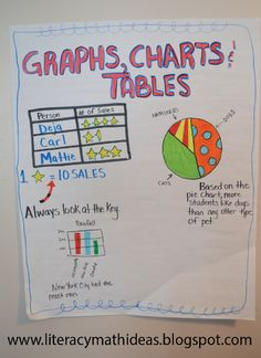 Graphs, Charts, and Tables Anchor Chart
