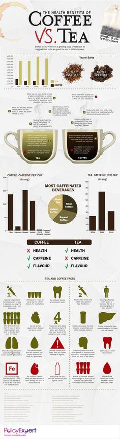 Coffee vs Tea: Health Benefits