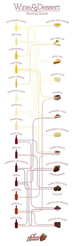 #Wine & #Dessert Pairings. Good to know!