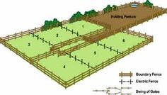 Rotational grazing diagram