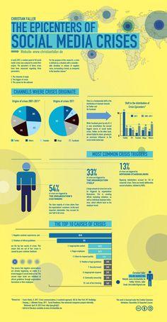 El epicentro de la crisis en Social Media #infografia #infographic #socialmedia #crisis