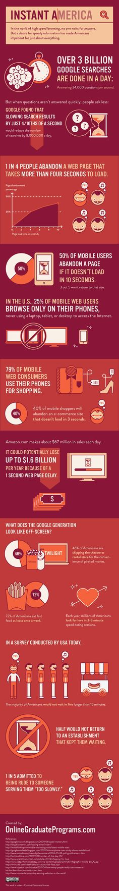 Amazing stats on how quickly US visitors on the web will abandon a site if it is slow to load.