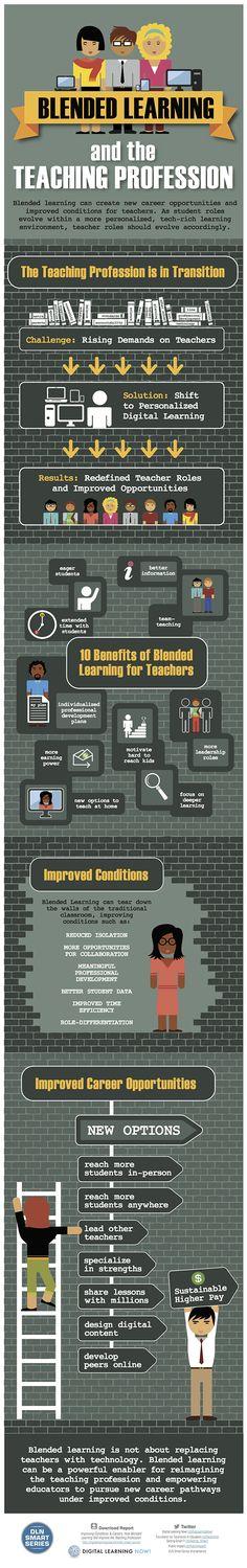Blended Learning Teacher Infographic