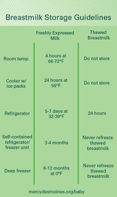 Breastmilk storage guidelines  Check out more of our pins at http://www.pinterest.com/mynovabirth/ or learn more about us at www.mynovabirth.com