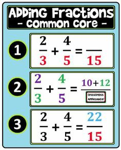 [free poster!] Adding Fractions poster/anchor chart.  The crisscross method for adding fractions.