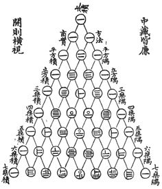 """An Ancient Typo: """"This is probably the most famous image of Pascal's Triangle in math history (Yang Hui's triangle, from the 13th century). It was on the cove..."""""""