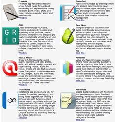Top 100 Apps for Teachers, Students and Researchers ~ Educational Technology and Mobile Learning